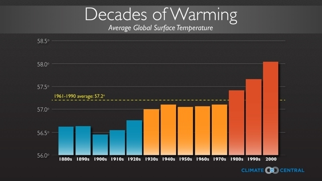 Global average surface temperature averaged by decades.