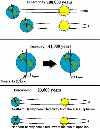 Orbital Movements of the Earth.