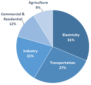 U.S. Sources of greenhouse gases. (EPA)