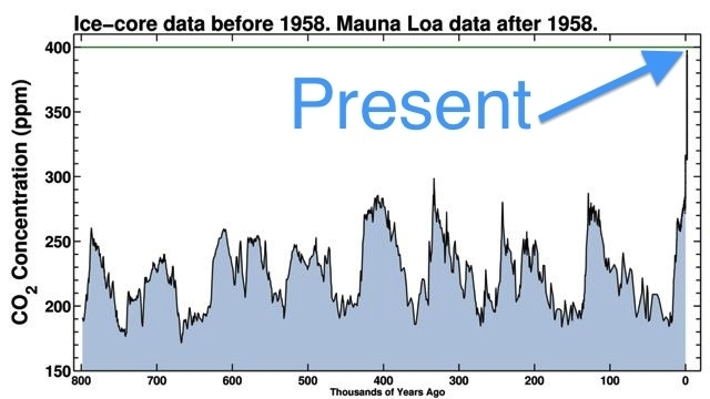 Concentration of atmospheric carbon dioxide at present compared with values during the last ice ages.