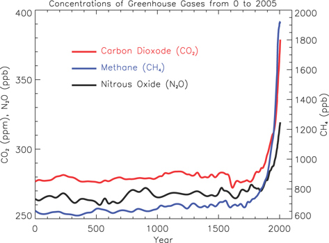 Atmospheric Concentrations of long-lived greenhouse gases for the last 2000 years.
