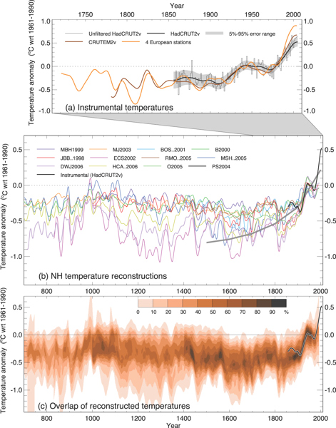 Temperature Variations in the Northern Hemisphere since 700 AD.