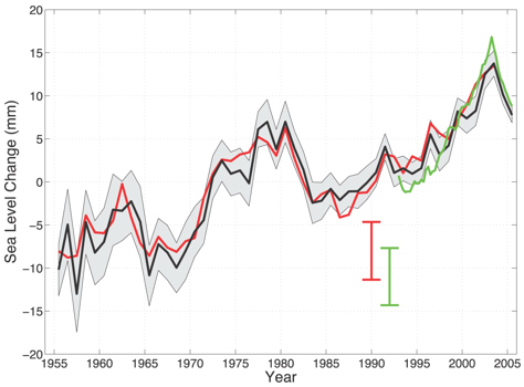 Global sea level change due to thermal expansion.